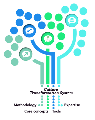 cultureTransformationTree_4-18