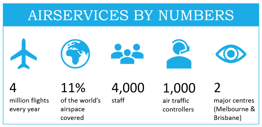 Airline services - by numbers