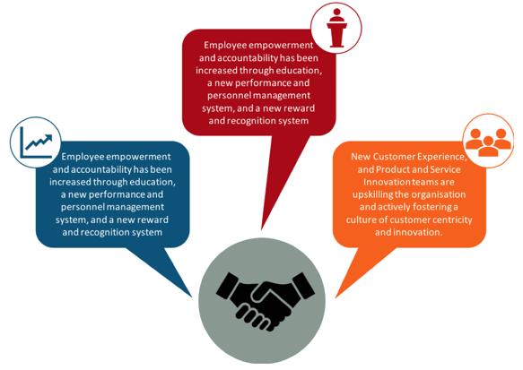 IRT case study - employee empowerment