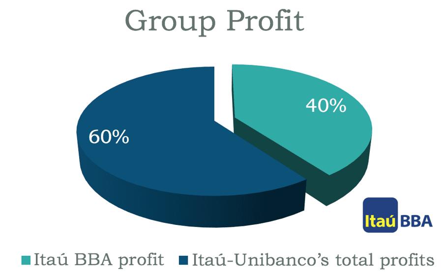 ITAU - Corporate culture case study