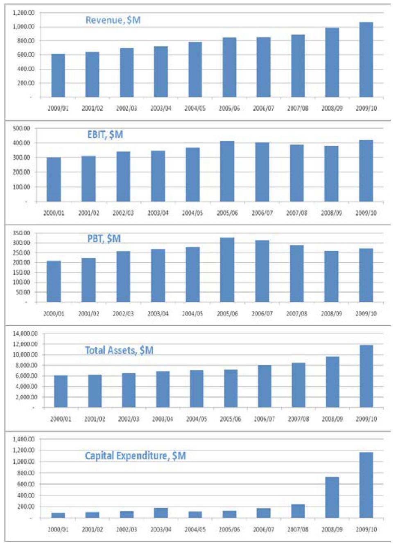 SA Water - Charts