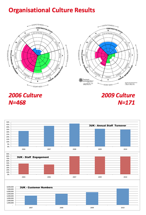 Three Mobile - Culture change results